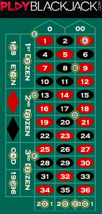 American Roulette Table Layout and Bets