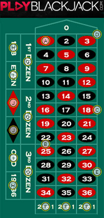European Roulette or Single Zero Roulette Table Layout and Bets